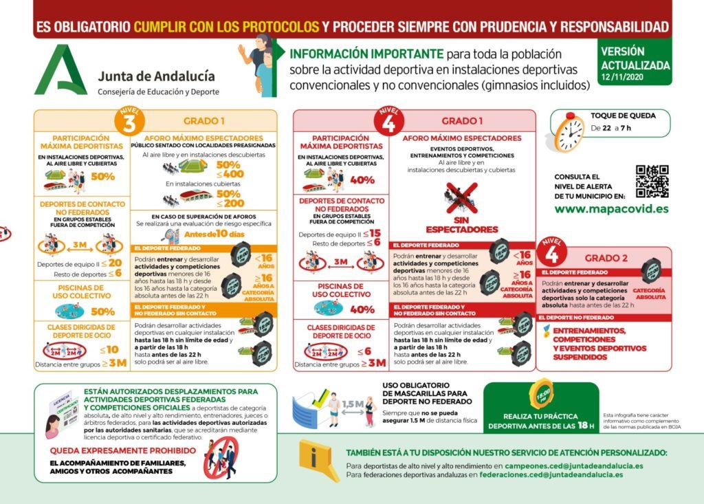 Resumen gráfico de las medidas distribuido por la Federación Andaluza de Balonmano.