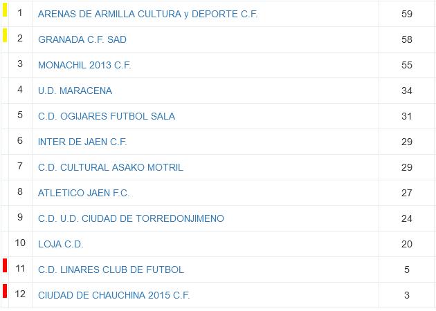 Final de temporada Segunda Andaluza femenina. Inter de Jaén CF, At Jaén, UDC Torredonjimeno, Linares CF